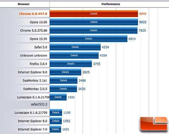 Тор 10 лучших браузеров hyrda start tor browser flash player вход на гидру